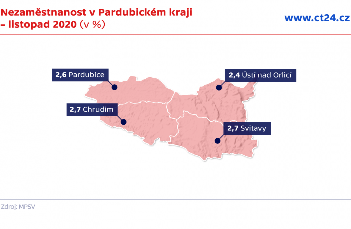 Nezaměstnanost v Pardubickém kraji – listopad 2020 (v %)