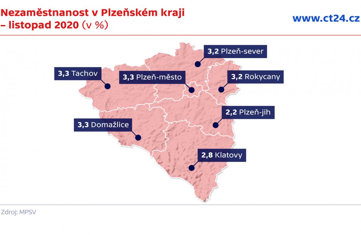 Nezaměstnanost v Plzeňském kraji – listopad 2020 (v %)