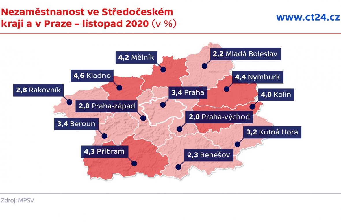 Nezaměstnanost ve Středočeském kraji a v Praze – listopad 2020 (v %)
