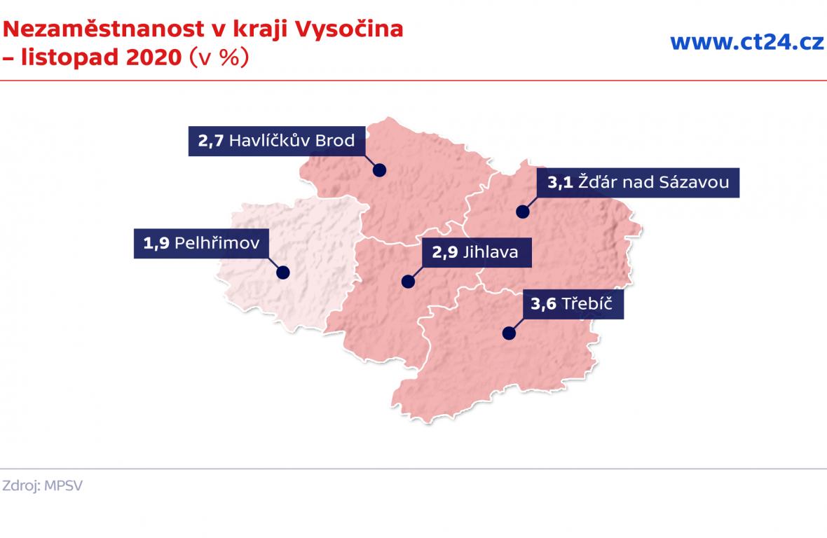Nezaměstnanost v kraji Vysočina – listopad 2020 (v %)