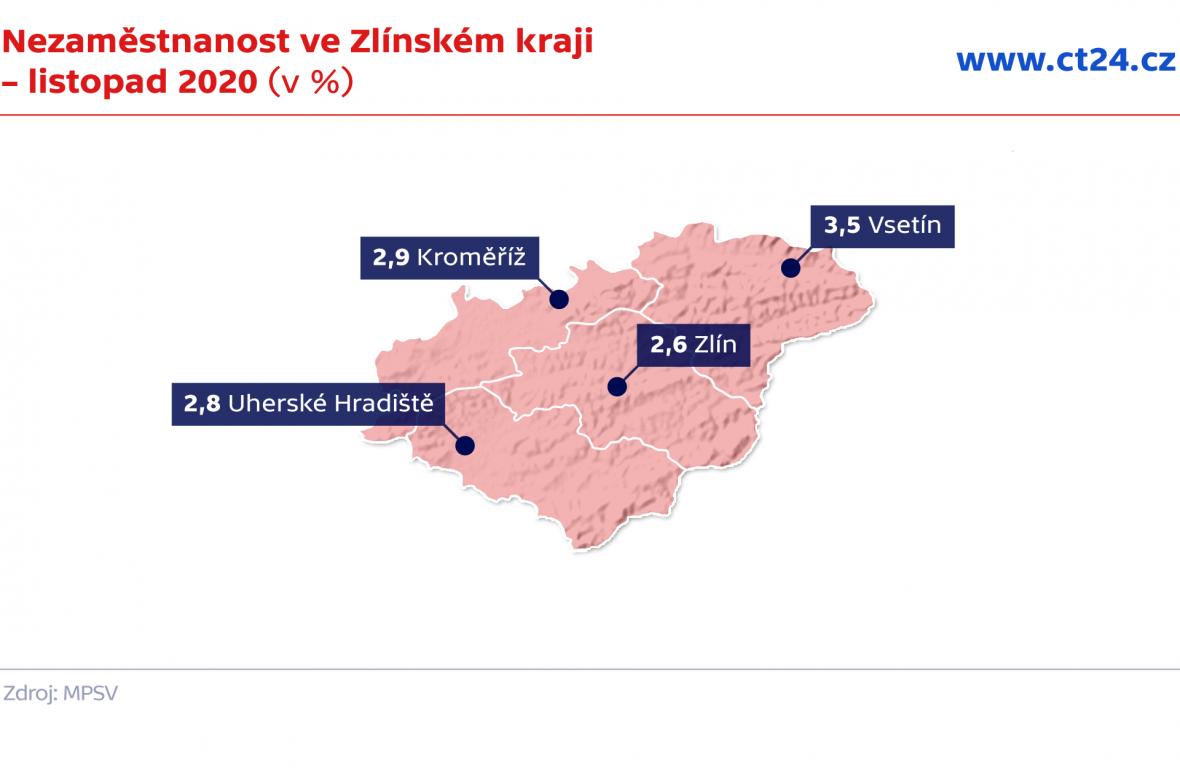 Nezaměstnanost ve Zlínském kraji – listopad 2020 (v %)