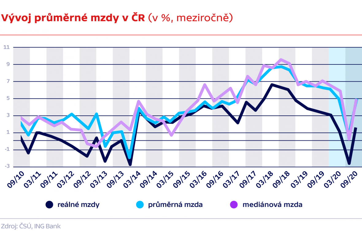 Vývoj průměrné mzdy v ČR (v %, meziročně)