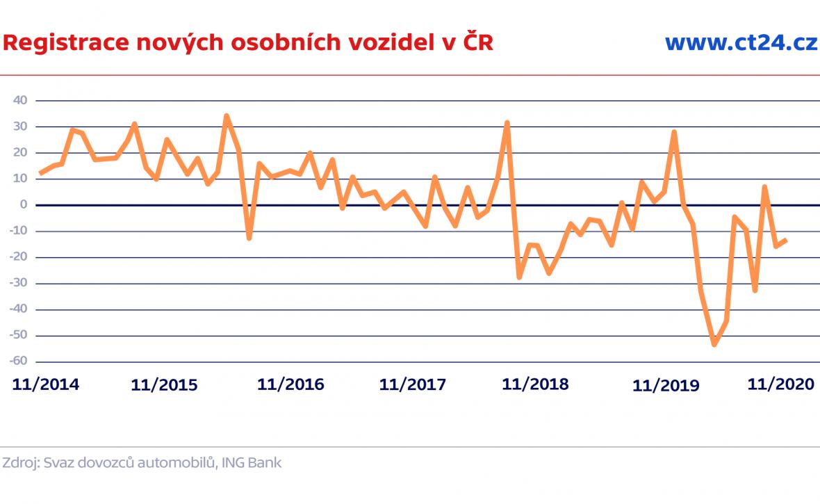 Registrace nových osobních vozidel v ČR