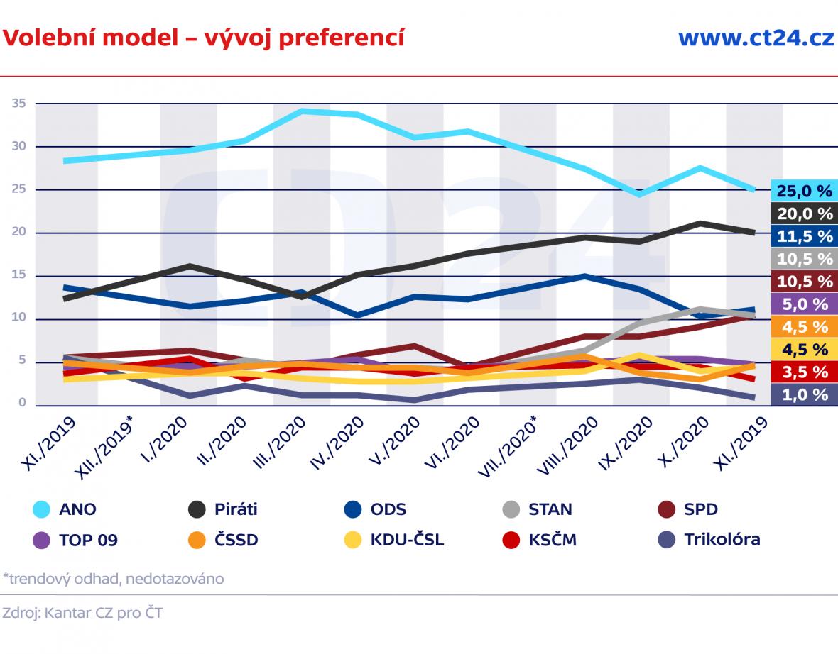 Volební model – vývoj preferencí