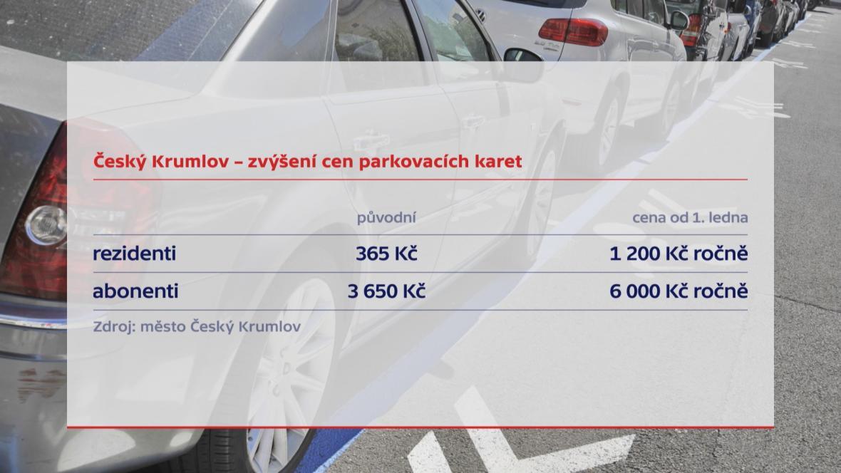 Parkování v Českém Krumlově