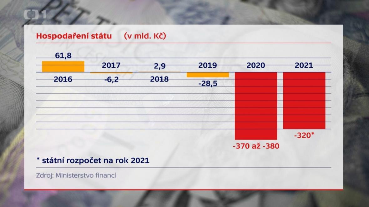 Bilance státního rozpočtu