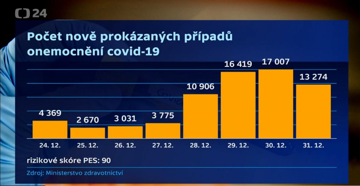 Počty případů koronaviru