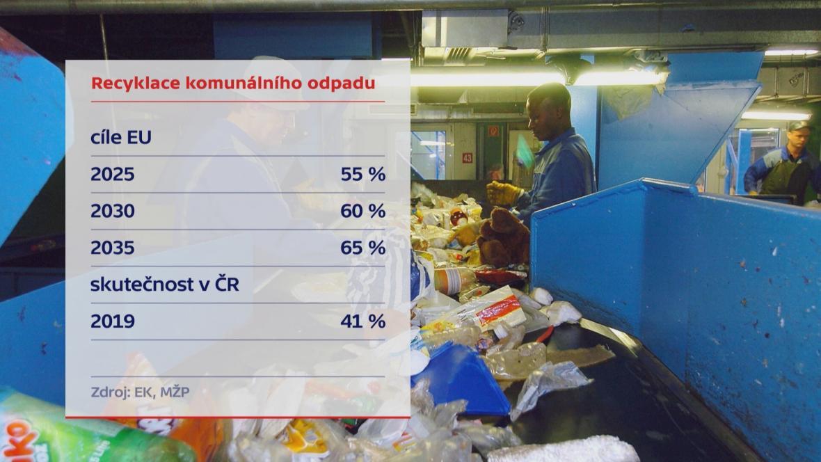 Recyklace komunálního odpadu
