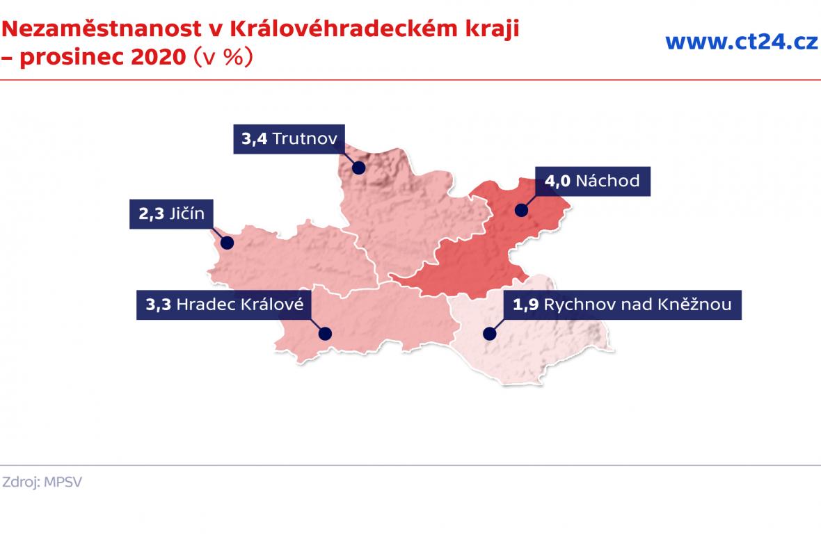 Nezaměstnanost v Královéhradeckém kraji – prosinec 2020 (v %)