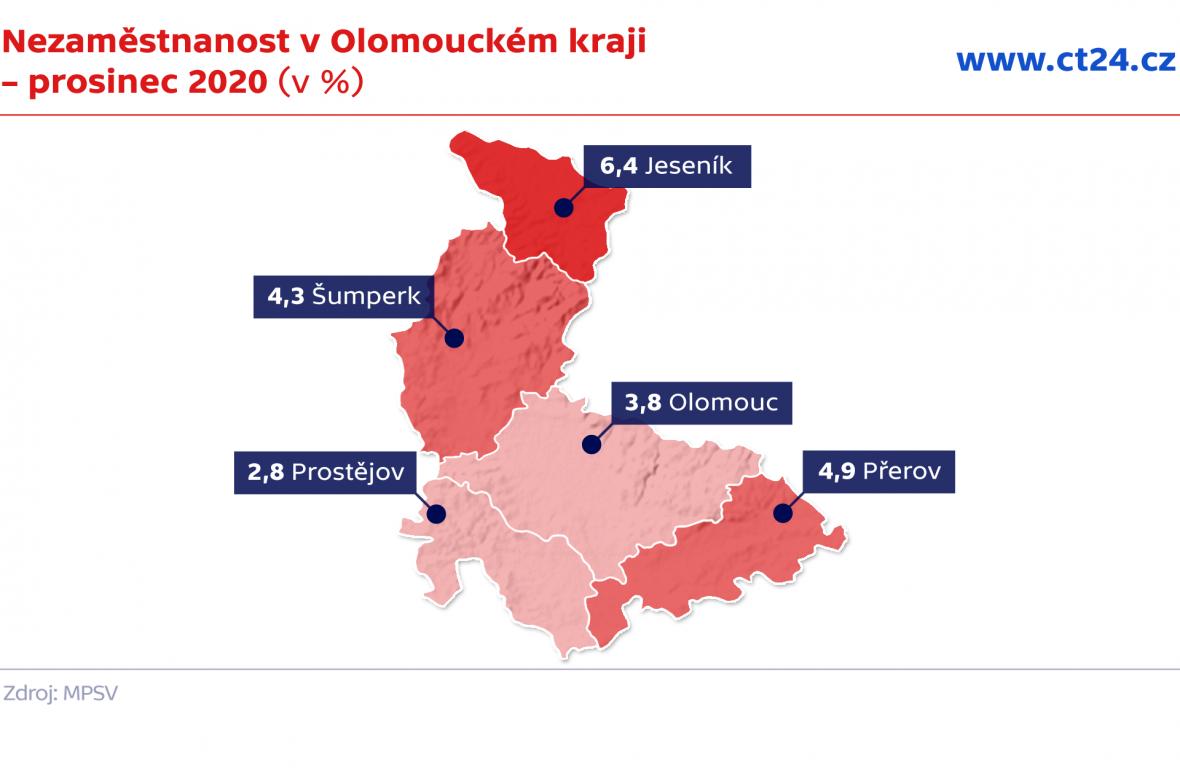 Nezaměstnanost v Olomouckém kraji – prosinec 2020 (v %)