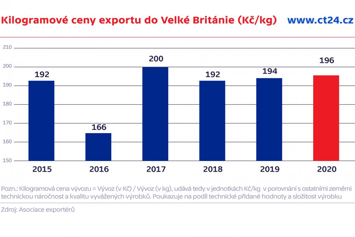 Kilogramové ceny exportu do Velké Británie