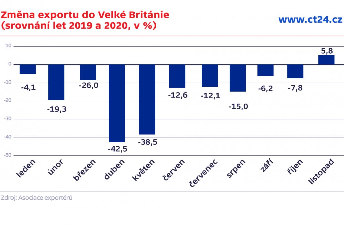 Změna exportu do Velké Británie (srovnání let 2019 a 2020, v %)