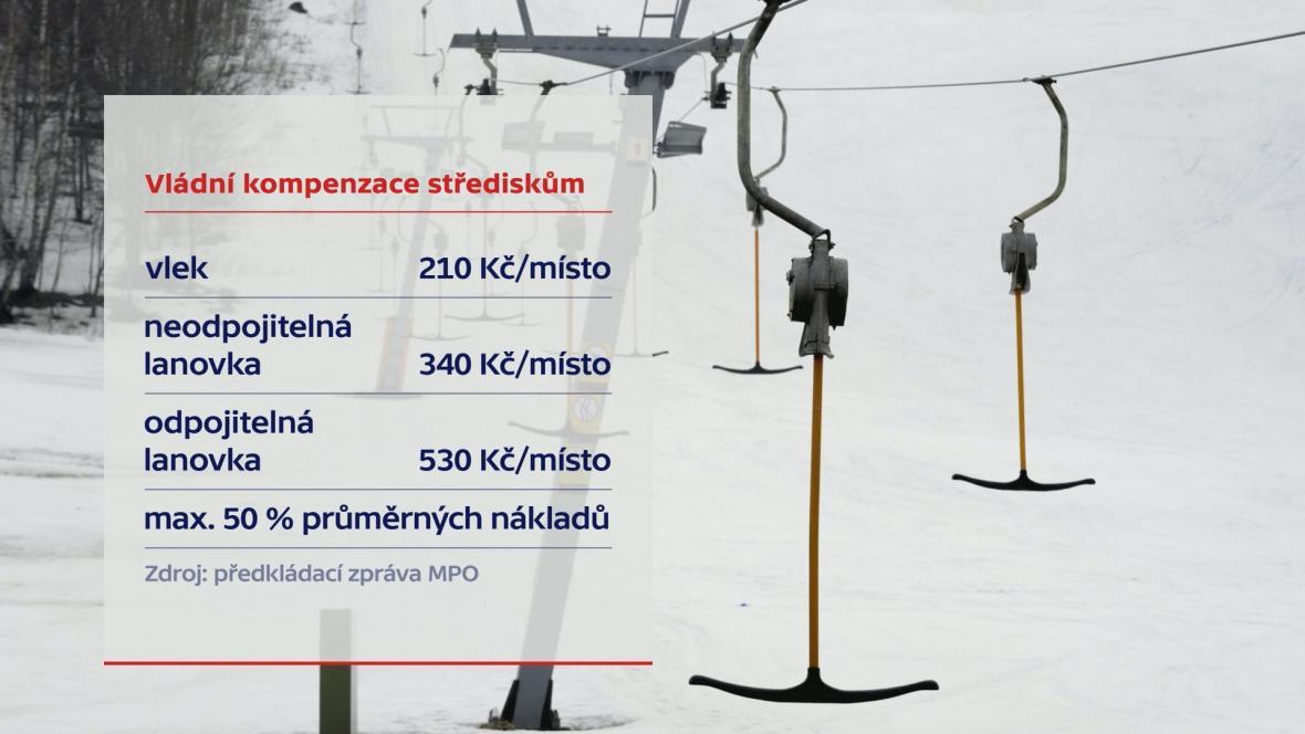 Vládní kompenzace skiareálům