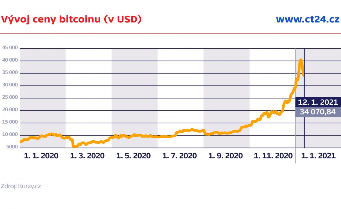 Vývoj ceny bitcoinu (v USD)