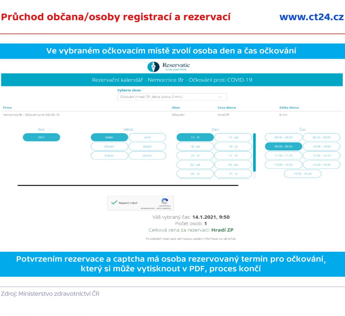 Průchod občana/osoby registrací a rezervací
