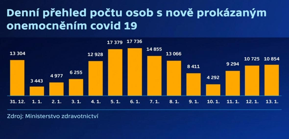 Denní přehled počtu osob s nově prokázaným onemocněním covid-19
