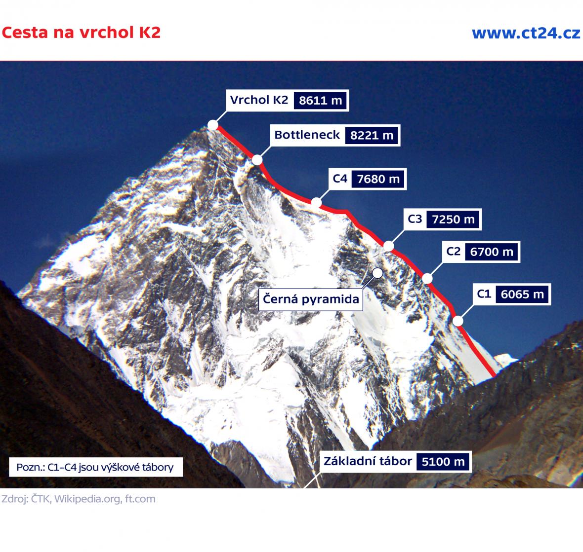 Cesta na vrchol K2