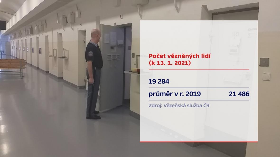 Počet vězněných lidí