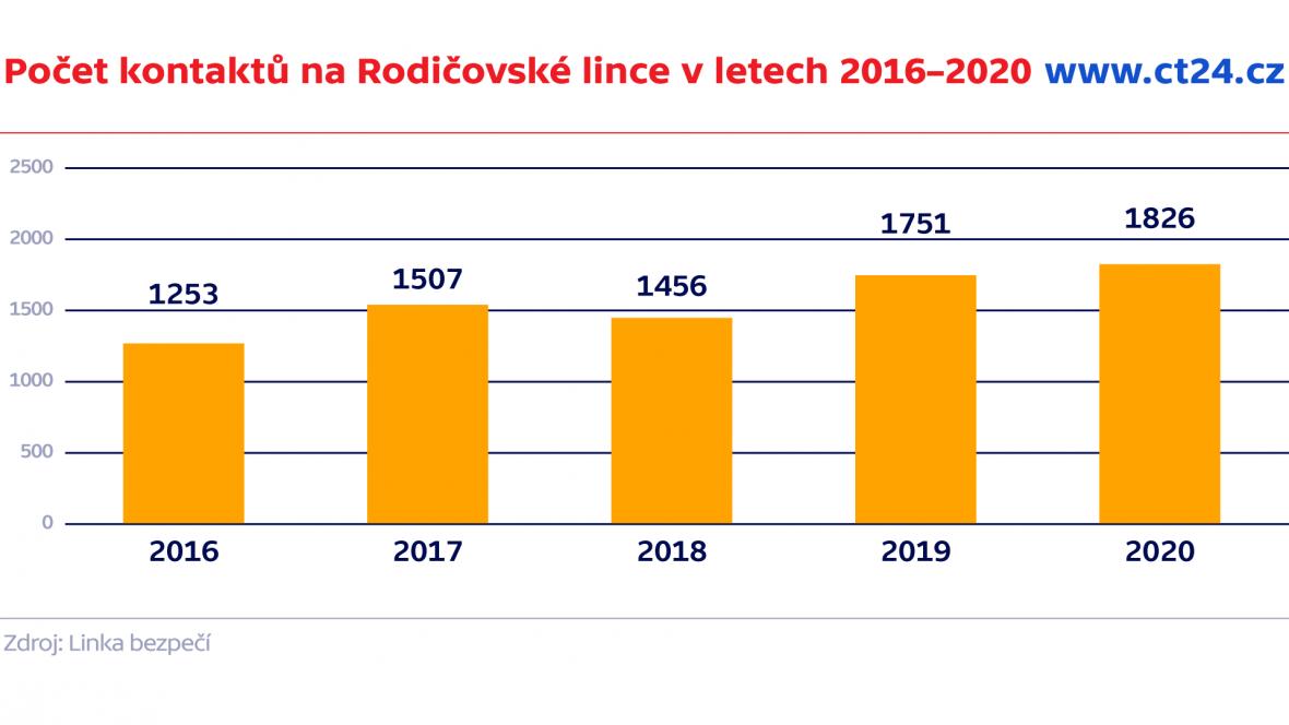 Počet kontaktů na Rodičovské lince v letech 2016–2020