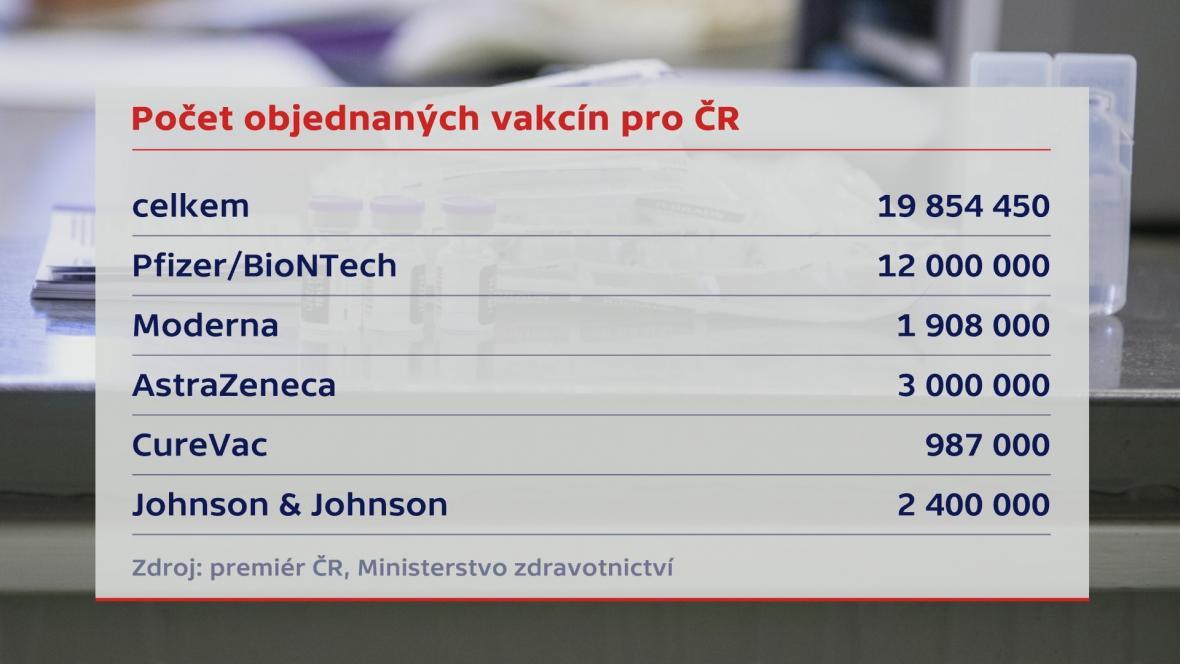 Počet objednaných vakcín pro ČR