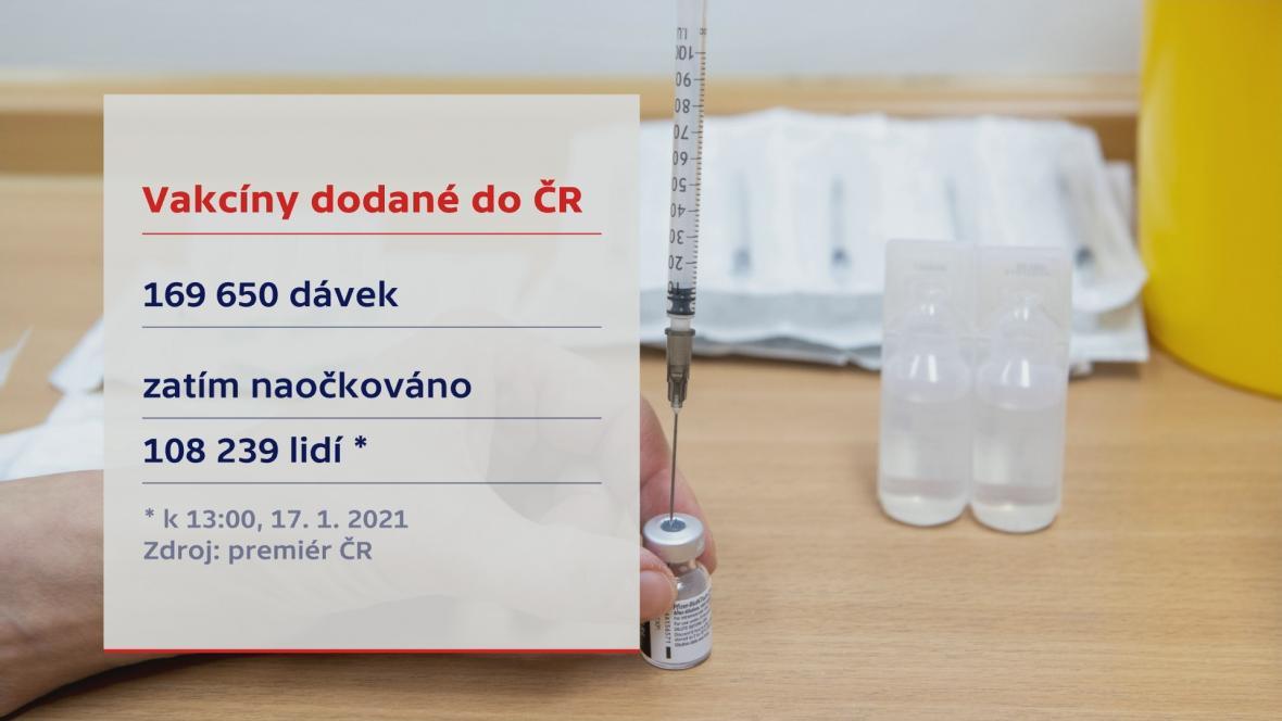 Vakcíny dodané do ČR