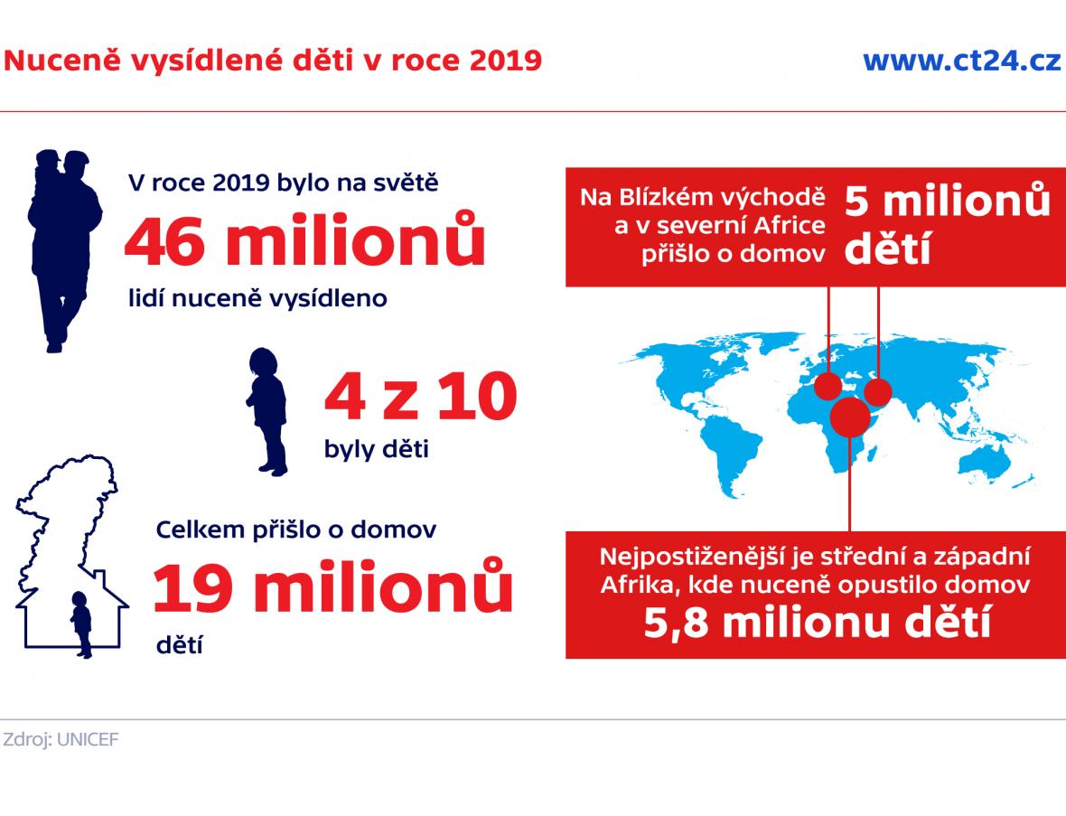 Nuceně vysídlené děti v roce 2019