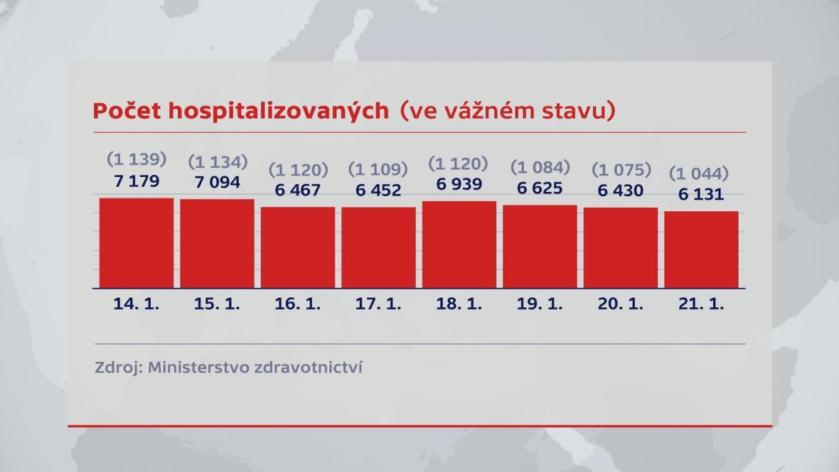 Počet hospitalizovaných