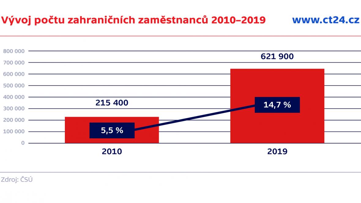 Vývoj počtu zahraničních zaměstnanců 2010–2019