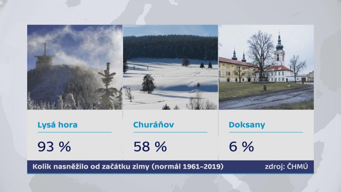 Kolik nasněžilo od začátku zimy