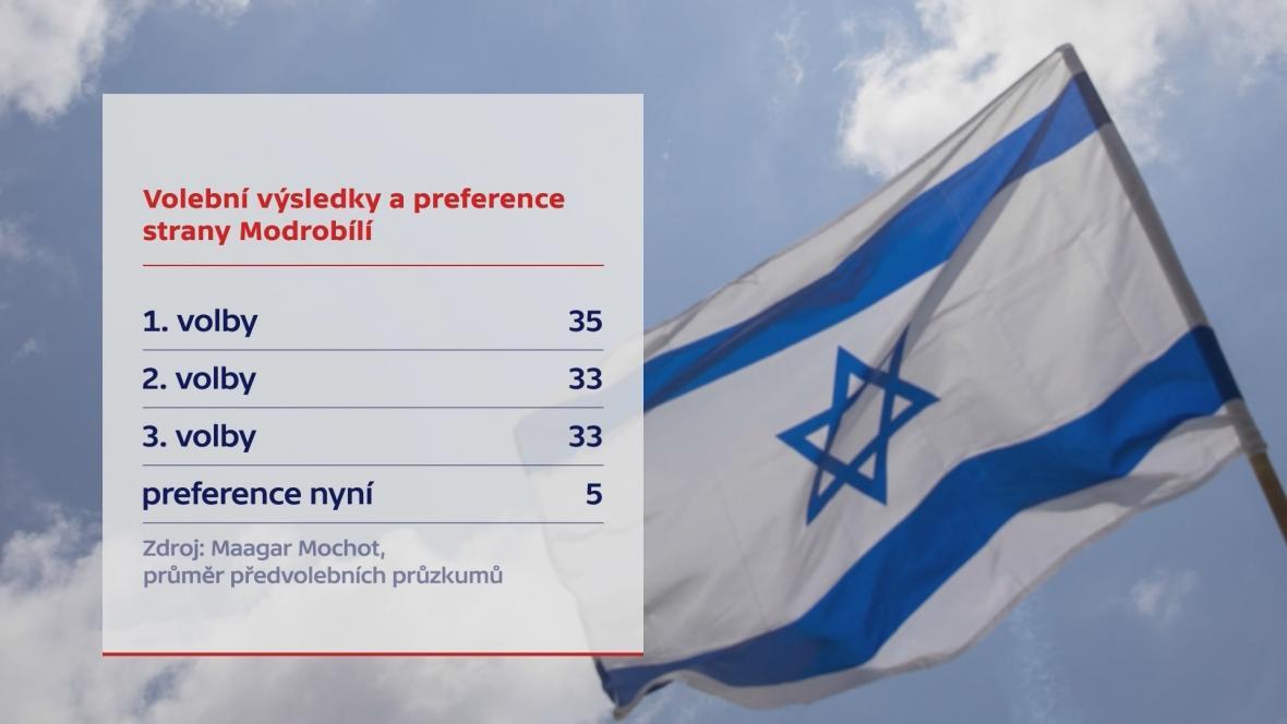 Volební výsledky a preference strany Modrobílí