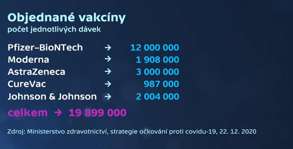 Vakcíny objednané Českem