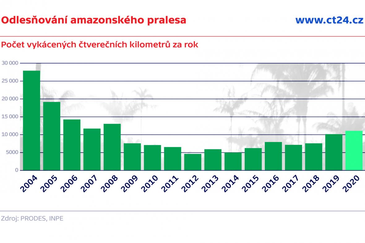 Odlesňování amazonského pralesa