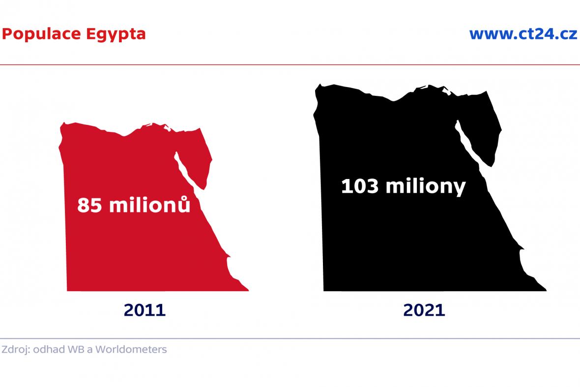 Populace Egypta