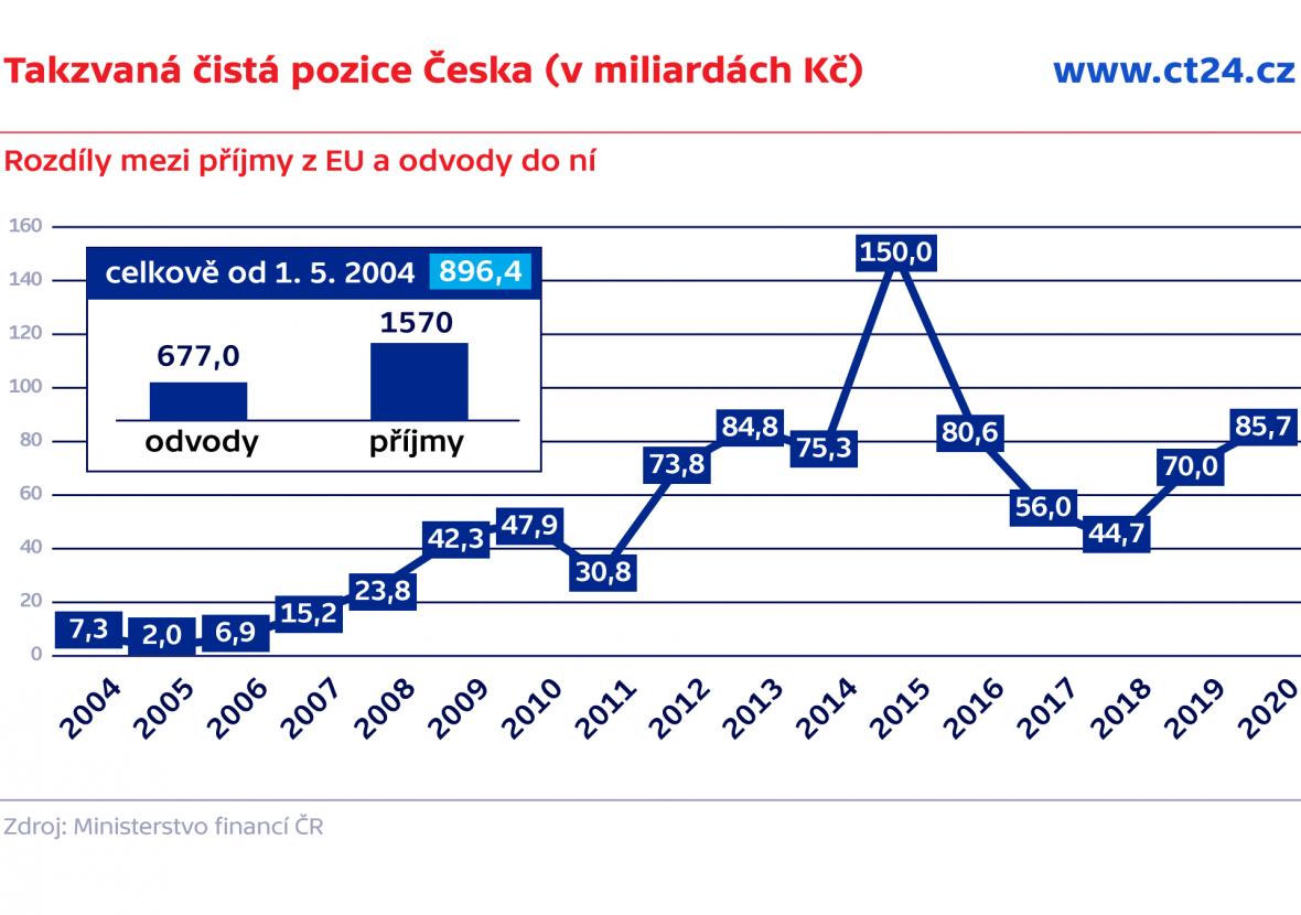 Takzvaná čistá pozice Česka (v miliardách Kč)