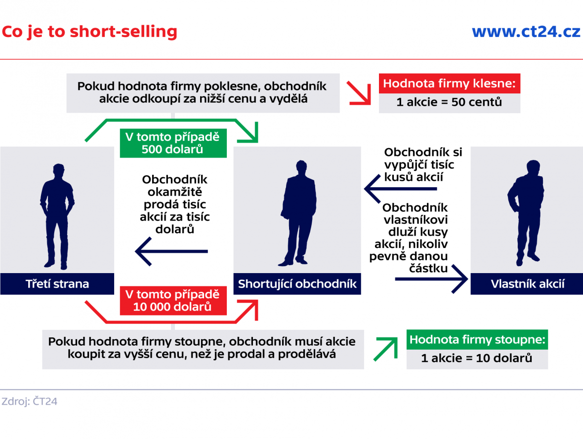 Co je to short-selling