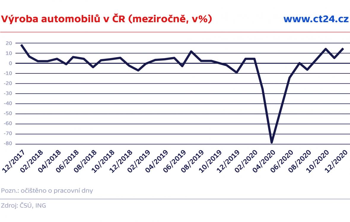 Výroba automobilů v ČR (meziročně, v%)