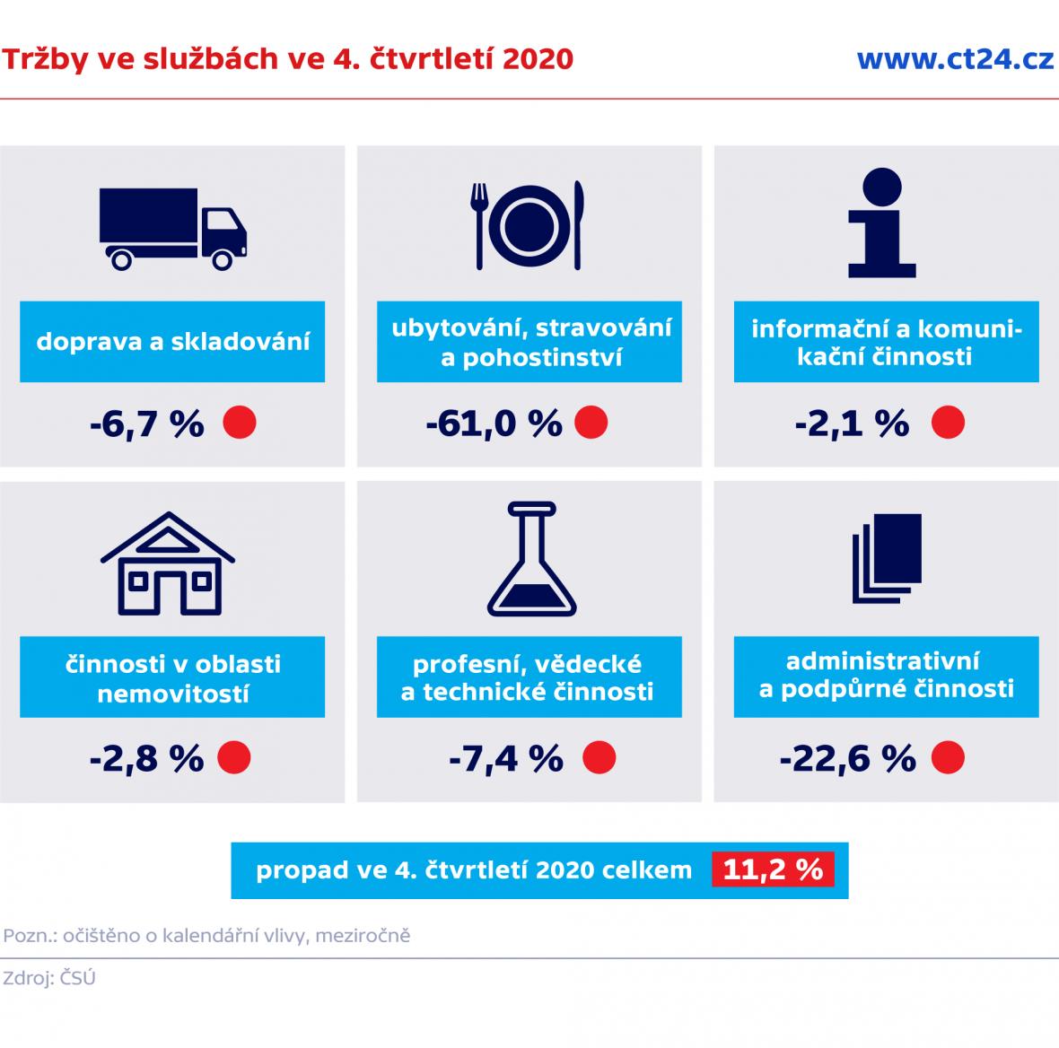 Tržby ve službách ve 4. čtvrtletí 2020
