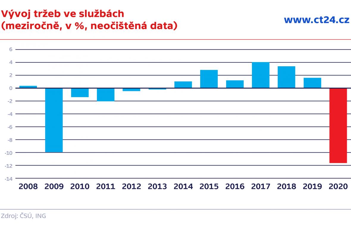 Tržby ve službách (meziročně, v %)