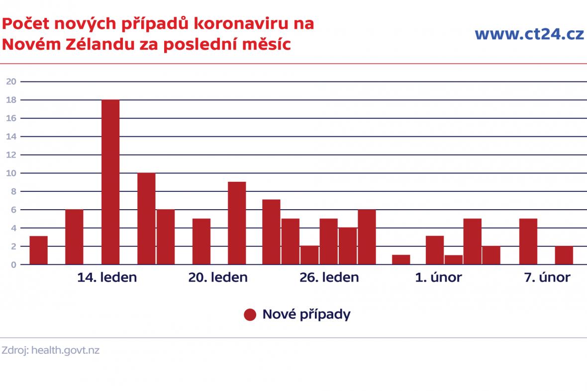 Počet nových případů koronaviru na Novém Zélandu za poslední měsíc
