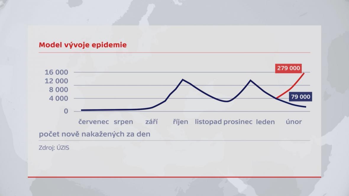 Model vývoje epidemie