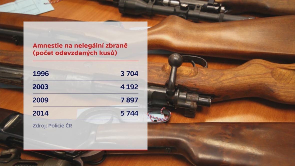 Amnestie na nelegální zbraně