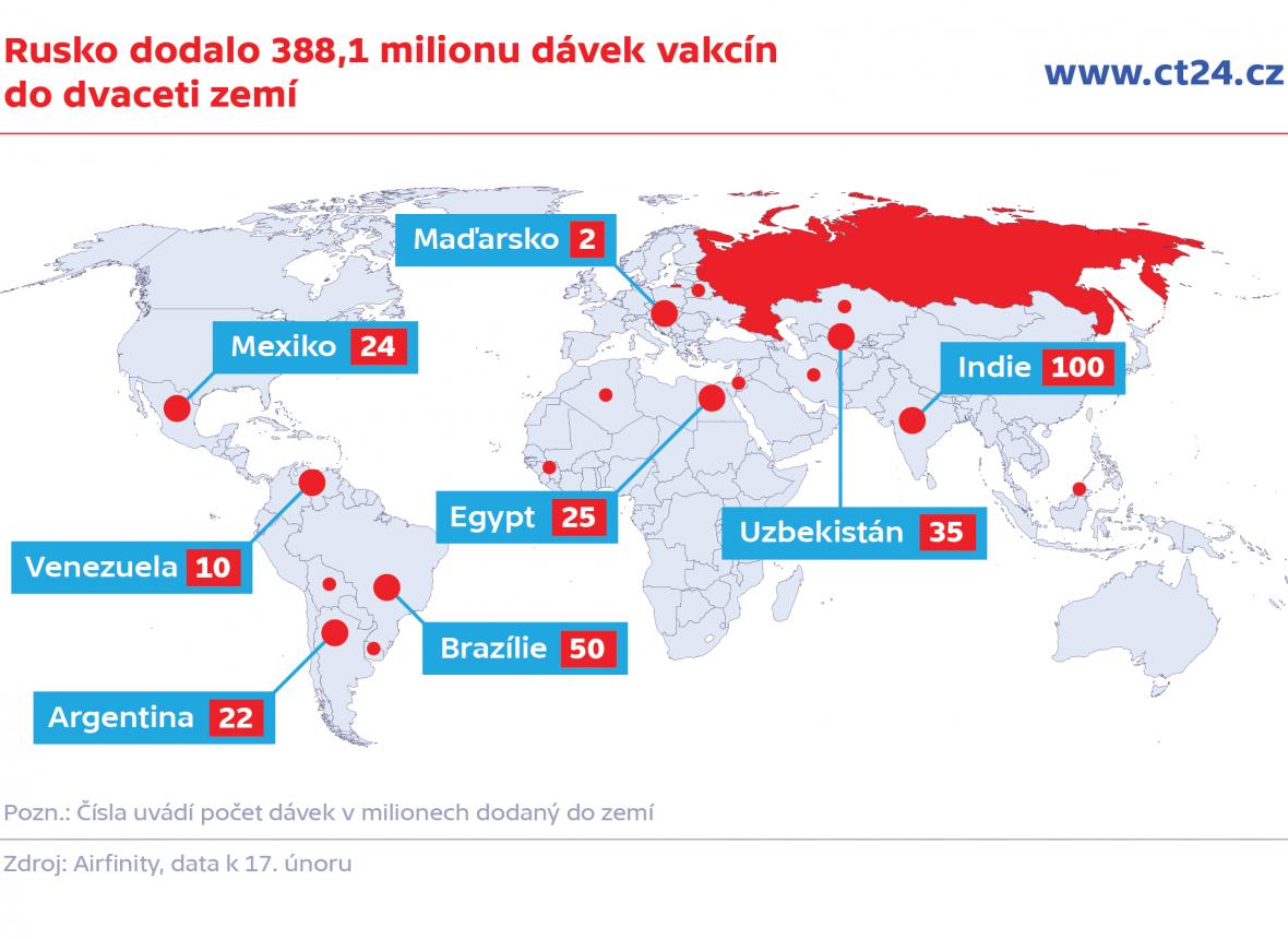 Rusko dodalo 388,1 milionu dávek vakcín do dvaceti zemí
