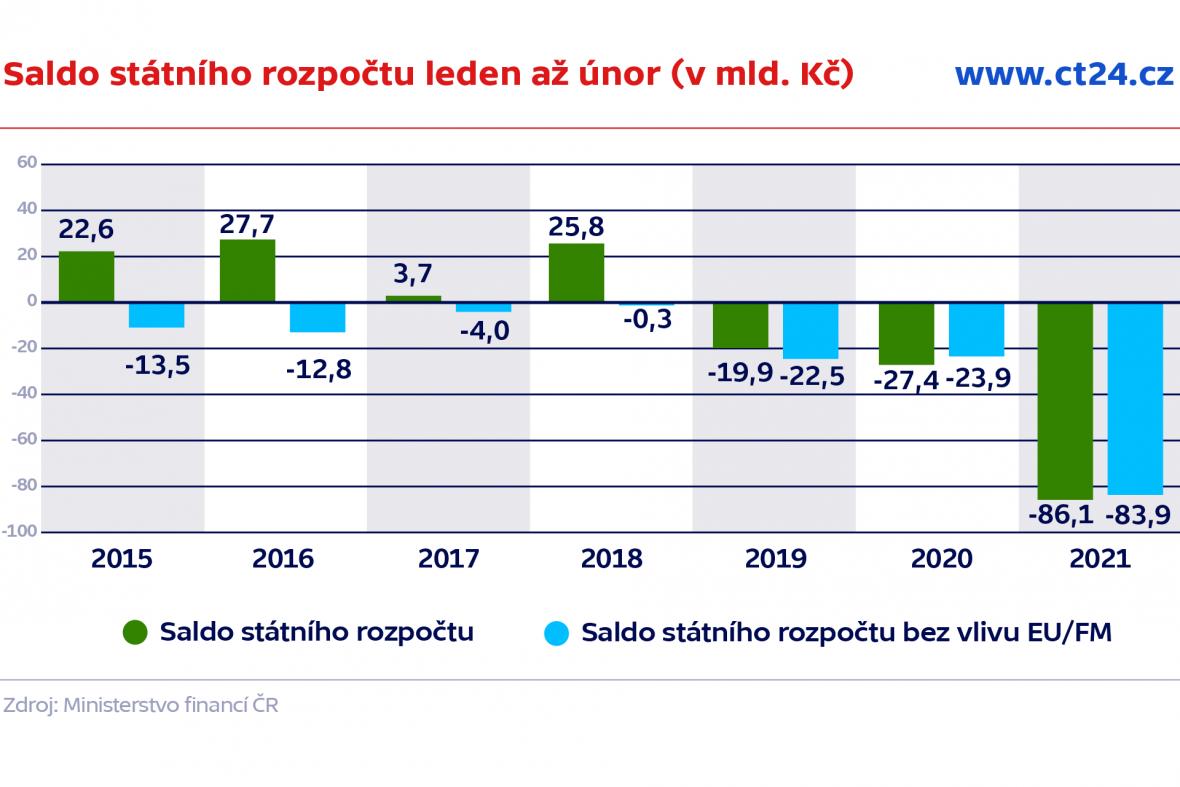 Saldo státního rozpočtu leden až únor (v mld. Kč)