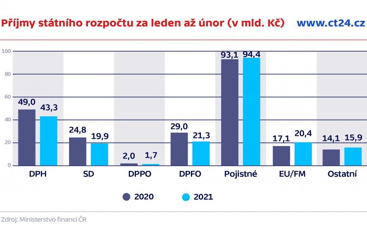 Příjmy státního rozpočtu za leden až únor (v mld.Kč)