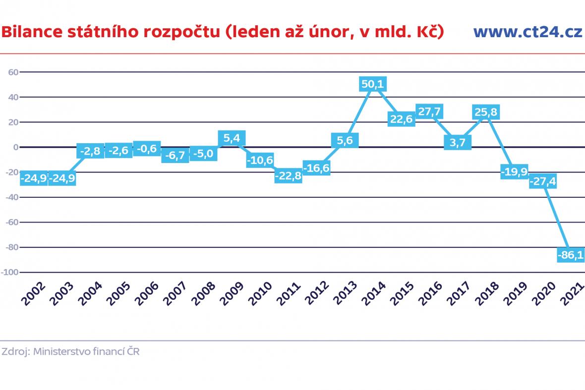 Bilance státního rozpočtu (leden až únor, v mld. Kč)