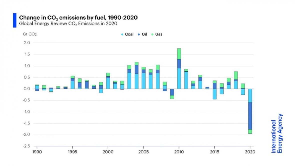 Změna v emisích CO2 způsobených dopravou