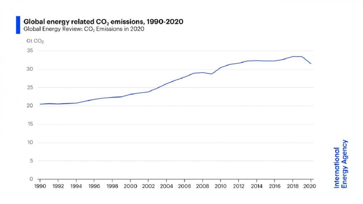 Globální emise CO2