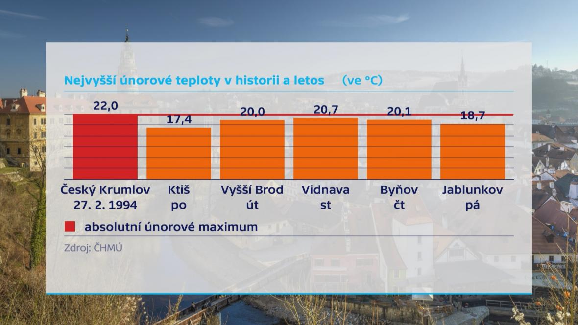 Nejvyšší únorové teploty vhistorii a letos
