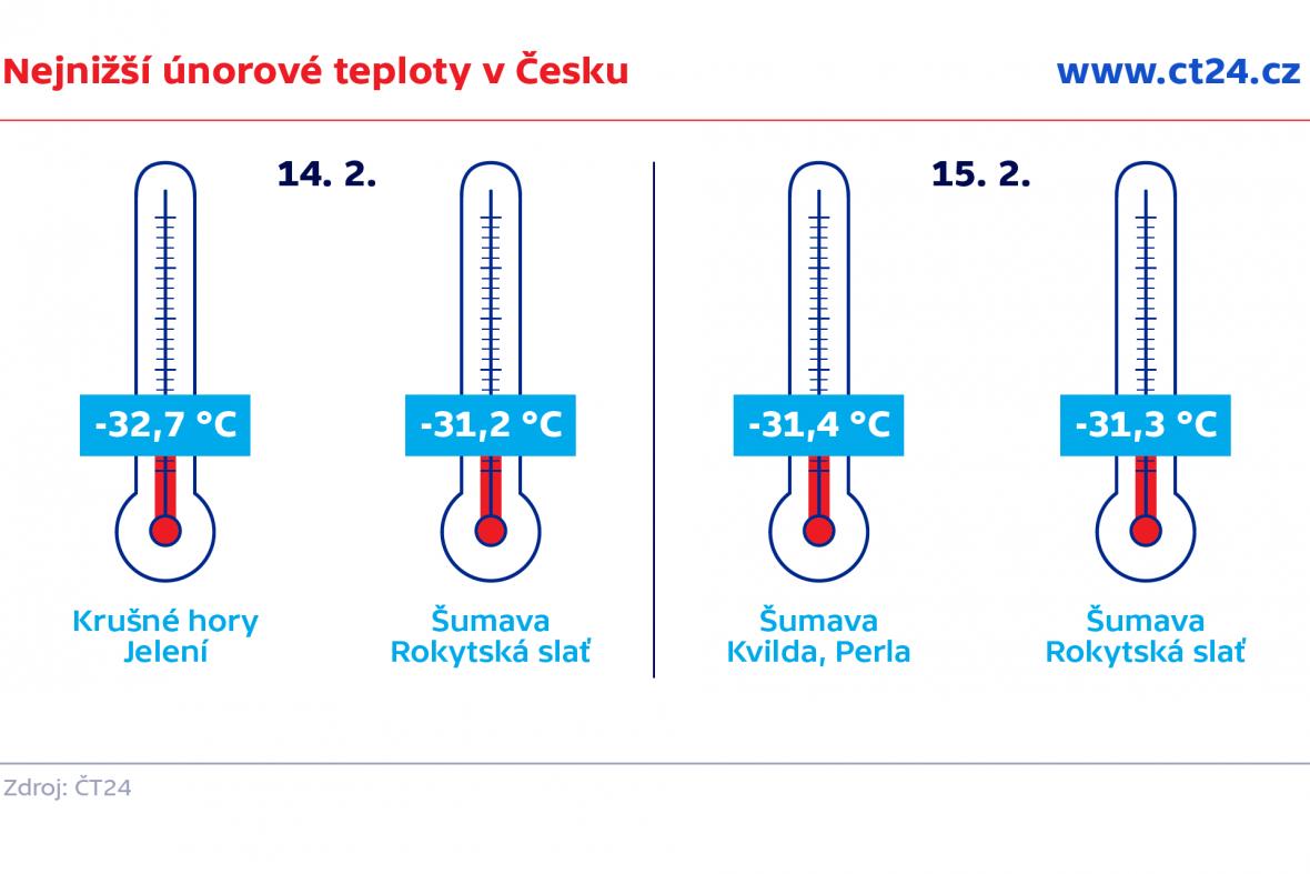 Nejnižší únorové teploty v Česku