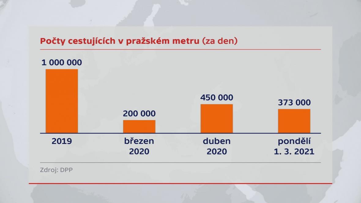 Počty cestujících v pražském metru